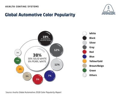Axalta automotive color popularity chart