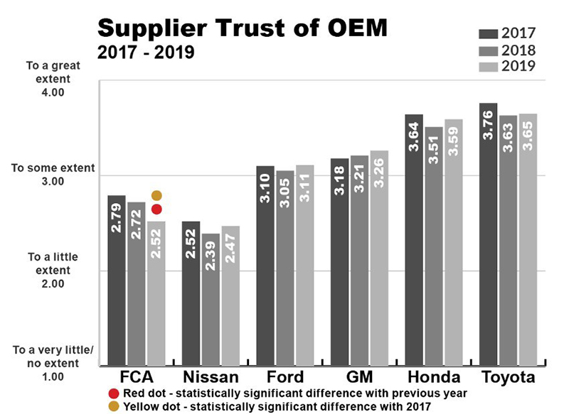 Supplier Trust of OEM graph