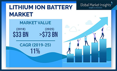 lithium ion battery market growth