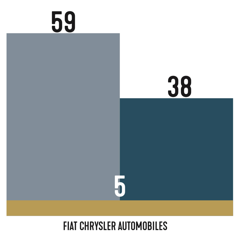 FCA executive changes chart