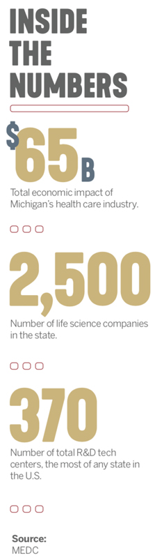 Michigan health care industry numbers